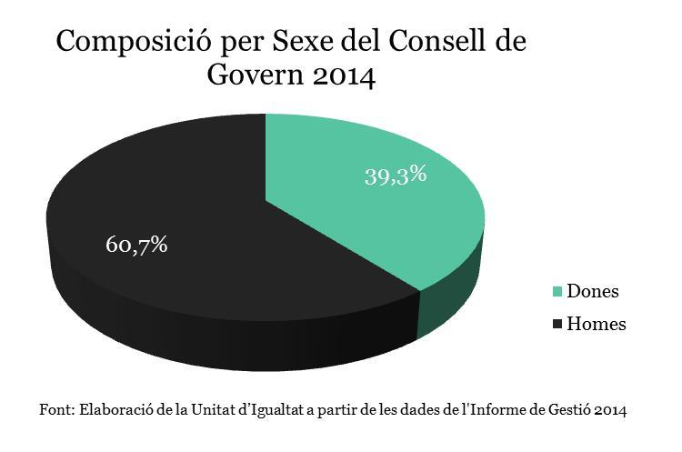consell de govern 2014